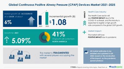 Continuous Positive Airway Pressure (CPAP) Devices Market analysis in Health Care Equipment Industry | $ 1.08 Bn Growth Expected During 2021-2025